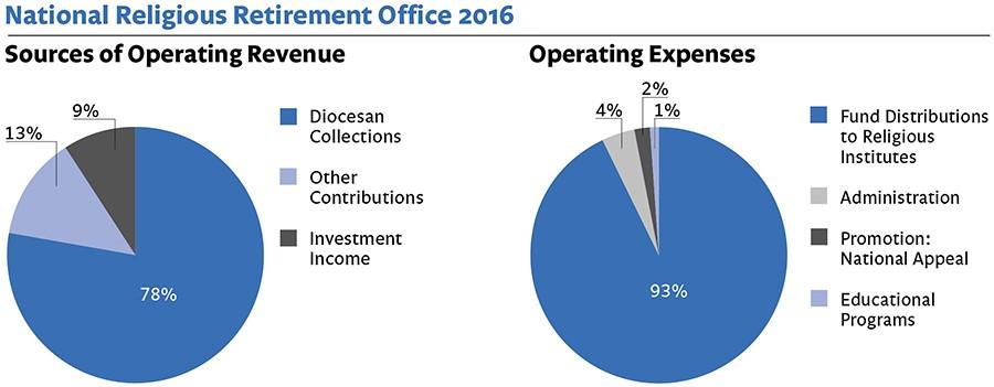 RFR 2016 Financial Statement