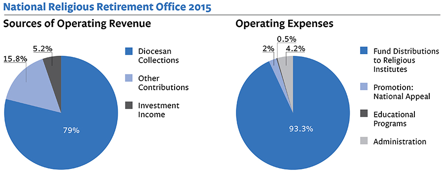 National Religious Retirement Office Revenue and Operating Expenses 2015