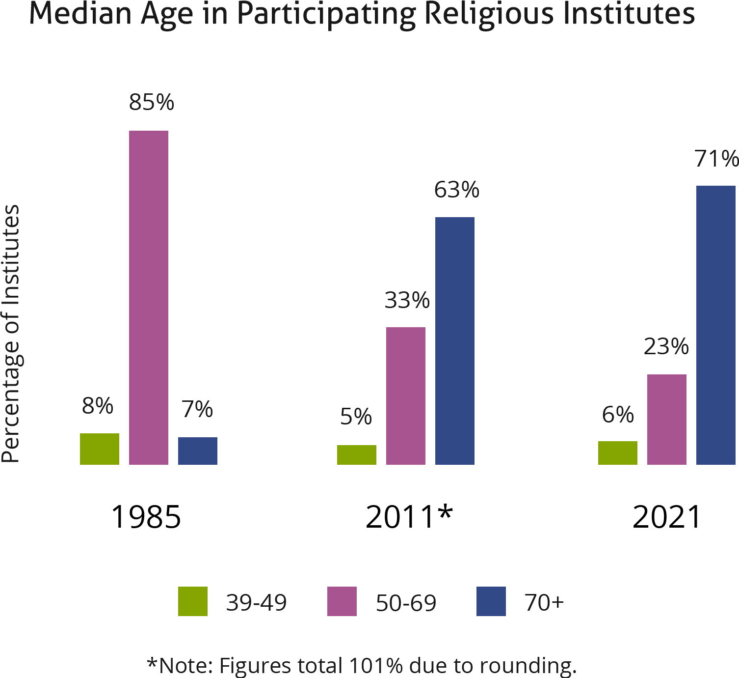 Median age in participating religious institutes chart